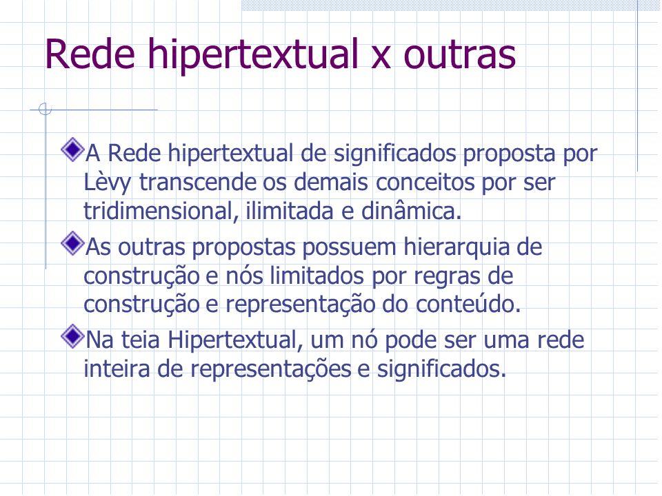 Rede hipertextual x outras A Rede hipertextual de significados proposta por Lèvy transcende os demais conceitos por ser tridimensional, ilimitada e di