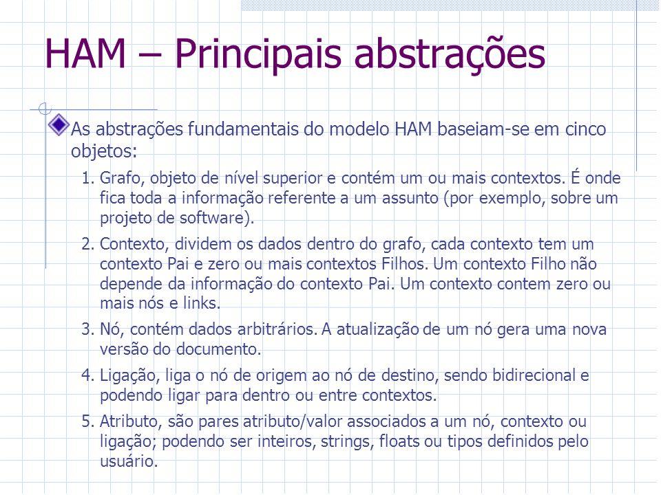 HAM – Principais abstrações As abstrações fundamentais do modelo HAM baseiam-se em cinco objetos: 1.Grafo, objeto de nível superior e contém um ou mai