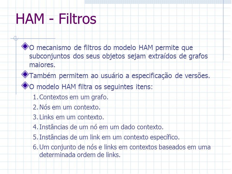 HAM – Segurança de dados A segurança dos dados no modelo HAM é realizada a partir de um mecanismo de Lista de Controle de Acessos (ACL) que contém informações sobre: 1.Usuários, qualquer um que tenha acesso ao grafo.