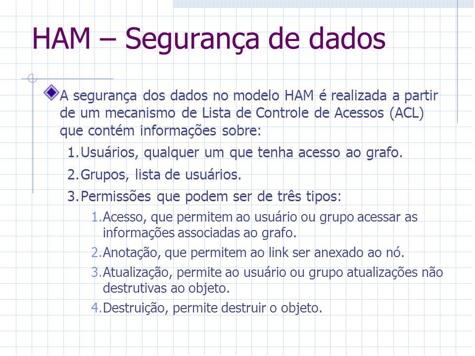 HAM – Segurança de dados A segurança dos dados no modelo HAM é realizada a partir de um mecanismo de Lista de Controle de Acessos (ACL) que contém inf