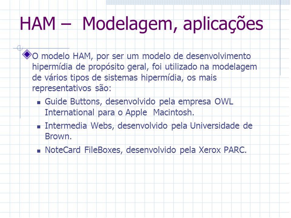 HAM – Modelagem, aplicações O modelo HAM, por ser um modelo de desenvolvimento hipermídia de propósito geral, foi utilizado na modelagem de vários tip