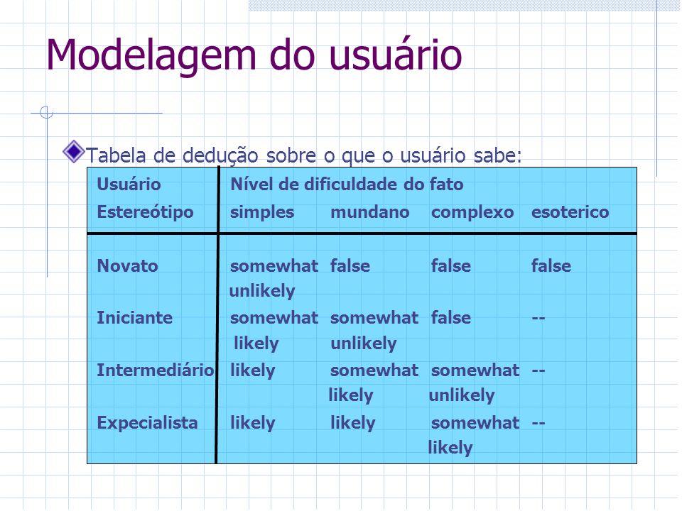 Modelagem do usuário Tabela de dedução sobre o que o usuário sabe: UsuárioNível de dificuldade do fato Estereótiposimplesmundanocomplexo esoterico Nov