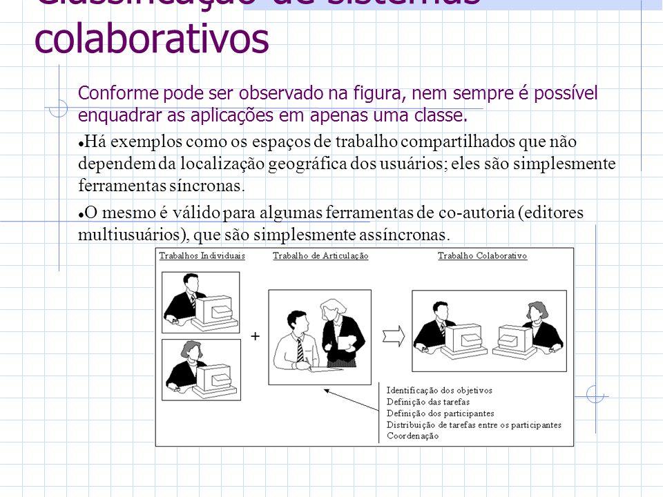 Classificação de sistemas colaborativos Conforme pode ser observado na figura, nem sempre é possível enquadrar as aplicações em apenas uma classe.