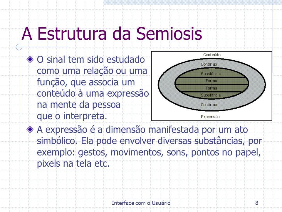 Interface com o Usuário8 A Estrutura da Semiosis O sinal tem sido estudado como uma relação ou uma função, que associa um conteúdo à uma expressão na