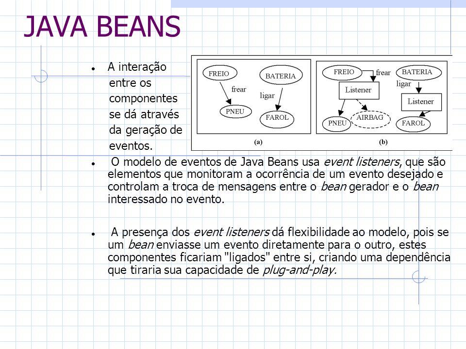 JAVA BEANS A interação entre os componentes se dá através da geração de eventos. O modelo de eventos de Java Beans usa event listeners, que são elemen