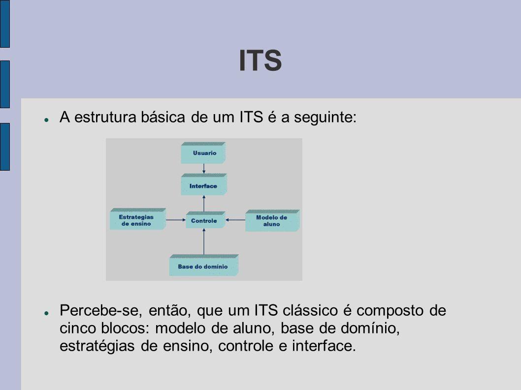 ITS A estrutura básica de um ITS é a seguinte: Percebe-se, então, que um ITS clássico é composto de cinco blocos: modelo de aluno, base de domínio, es