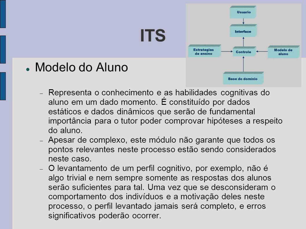 ITS Modelo do Aluno Representa o conhecimento e as habilidades cognitivas do aluno em um dado momento. É constituído por dados estáticos e dados dinâm