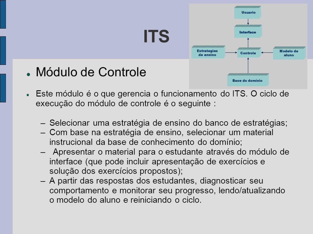ITS Módulo de Controle Este módulo é o que gerencia o funcionamento do ITS. O ciclo de execução do módulo de controle é o seguinte : –Selecionar uma e