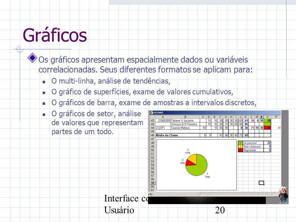 Interface com o Usuário20 Gráficos Os gráficos apresentam espacialmente dados ou variáveis correlacionadas. Seus diferentes formatos se aplicam para: