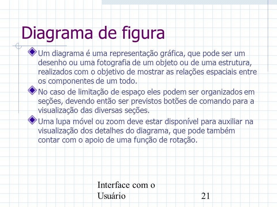 Interface com o Usuário21 Diagrama de figura Um diagrama é uma representação gráfica, que pode ser um desenho ou uma fotografia de um objeto ou de uma