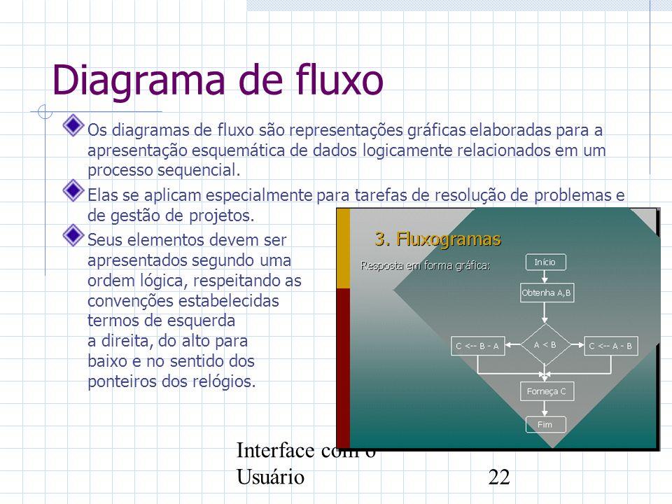 Interface com o Usuário22 Diagrama de fluxo Os diagramas de fluxo são representações gráficas elaboradas para a apresentação esquemática de dados logi