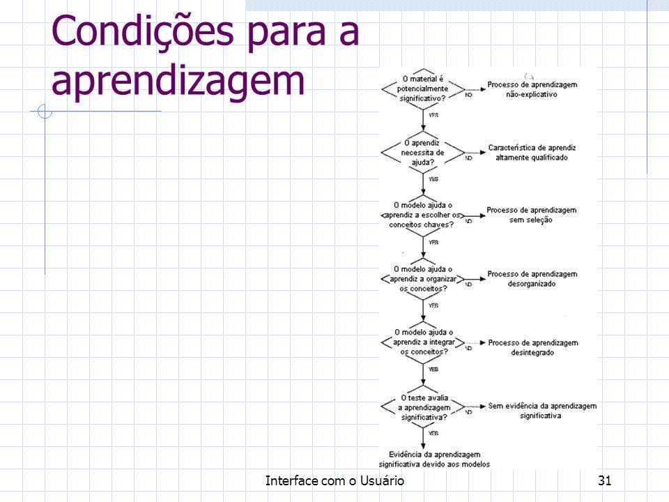 Interface com o Usuário31 Condições para a aprendizagem
