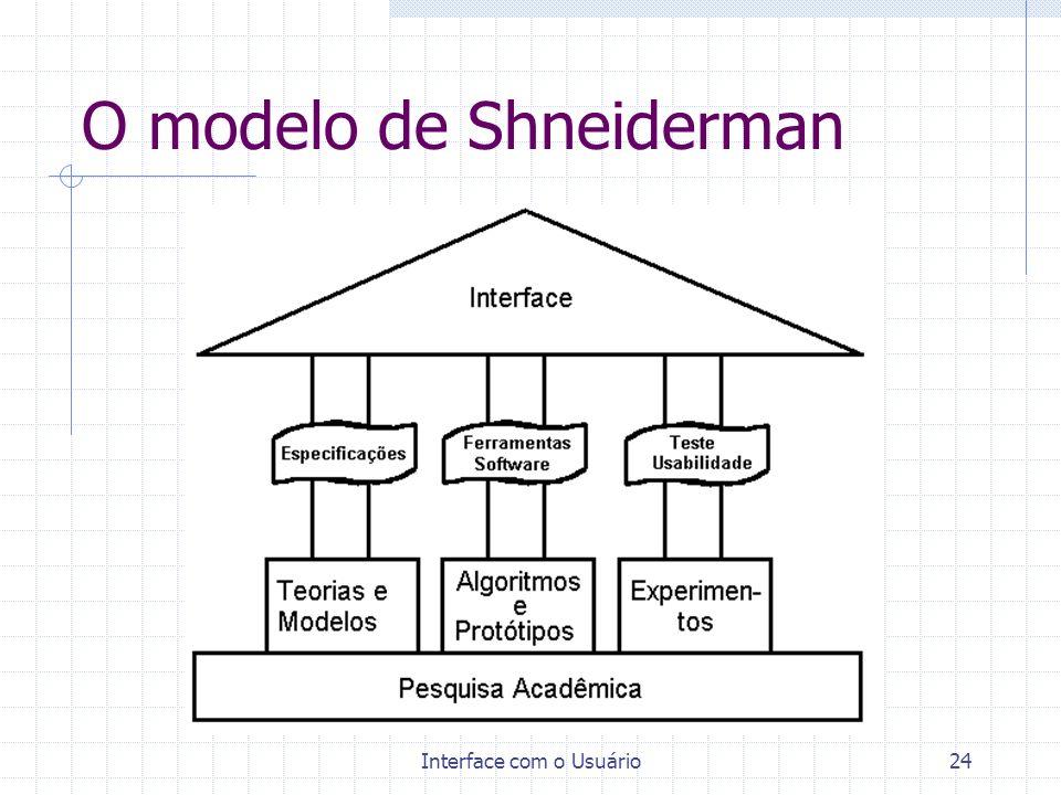 Interface com o Usuário24 O modelo de Shneiderman