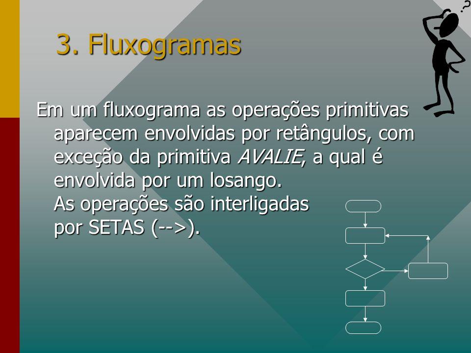 3. Fluxogramas Em um fluxograma as operações primitivas aparecem envolvidas por retângulos, com exceção da primitiva AVALIE, a qual é envolvida por um