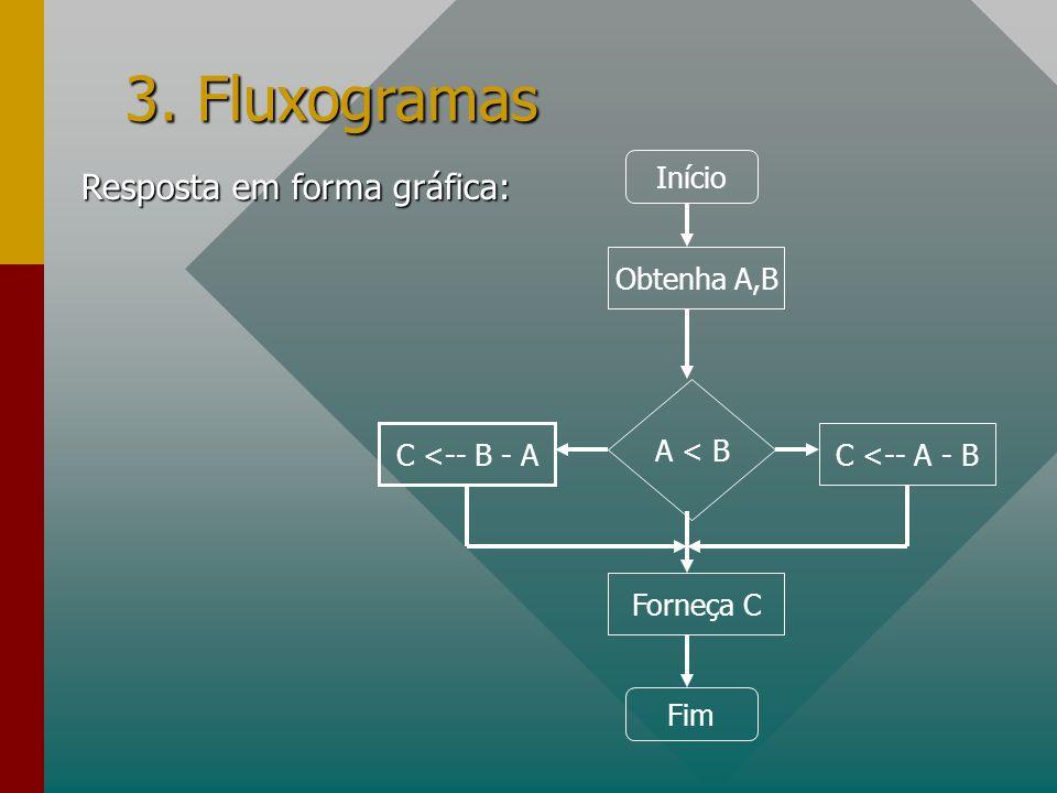 3. Fluxogramas Resposta em forma gráfica: Início Obtenha A,B A < B C <-- B - A C <-- A - B Forneça C Fim