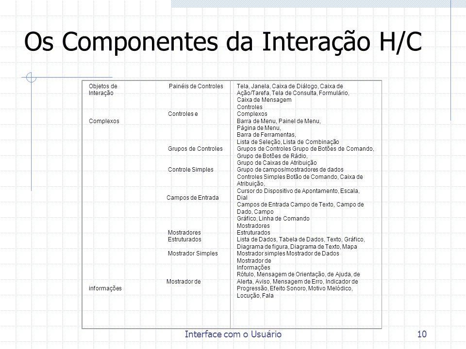 Interface com o Usuário10 Os Componentes da Interação H/C Objetos de Painéis de Controles Interação Controles e Complexos Grupos de Controles Controle