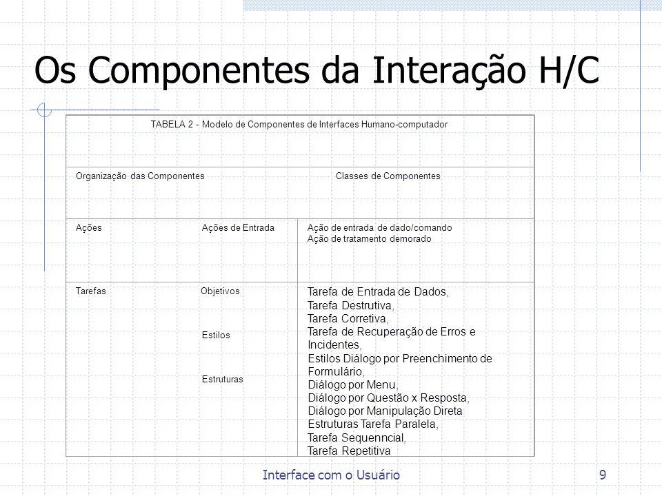 Interface com o Usuário9 Os Componentes da Interação H/C TABELA 2 - Modelo de Componentes de Interfaces Humano-computador Organização das Componentes