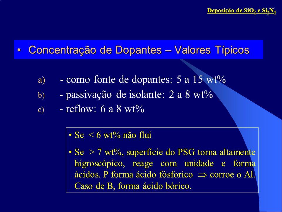 Concentração de Dopantes – Valores TípicosConcentração de Dopantes – Valores Típicos a) - como fonte de dopantes: 5 a 15 wt% b) - passivação de isolan