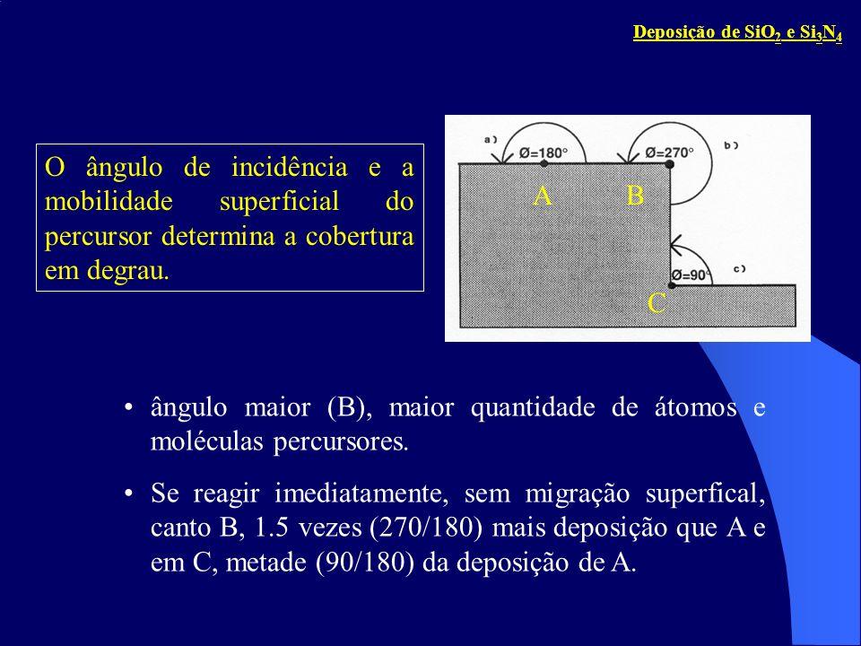 O ângulo de incidência e a mobilidade superficial do percursor determina a cobertura em degrau. AB C ângulo maior (B), maior quantidade de átomos e mo