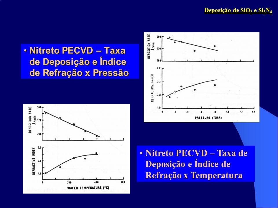 Nitreto PECVD – Taxa de Deposição e Índice de Refração x PressãoNitreto PECVD – Taxa de Deposição e Índice de Refração x Pressão Nitreto PECVD – Taxa