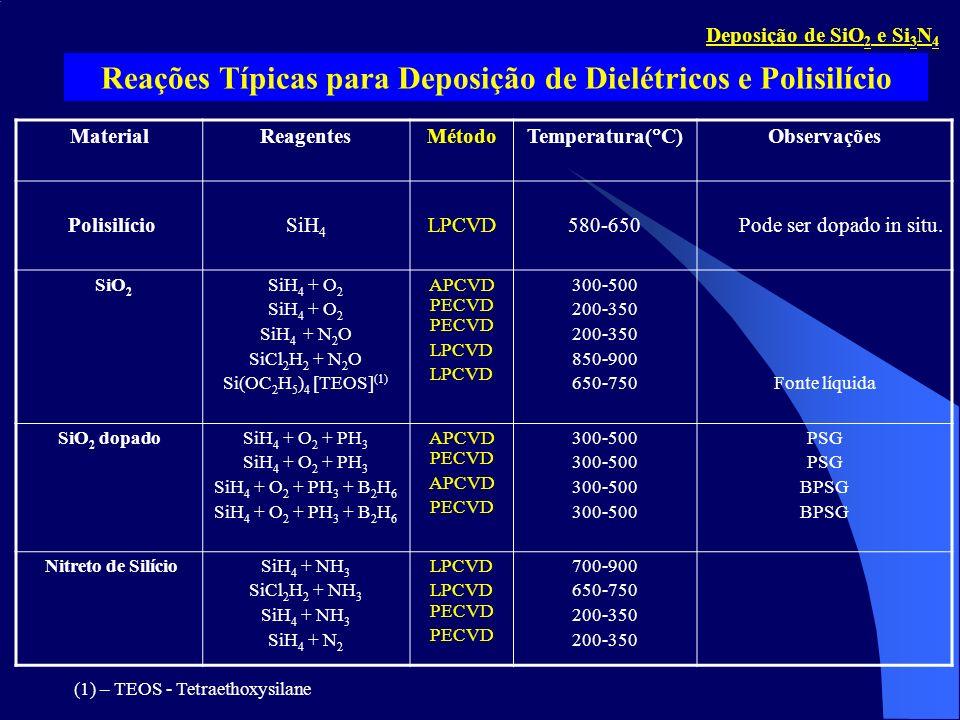 MaterialReagentesMétodo Temperatura( C) Observações PolisilícioSiH 4 LPCVD580-650Pode ser dopado in situ. SiO 2 SiH 4 + O 2 SiH 4 + N 2 O SiCl 2 H 2 +