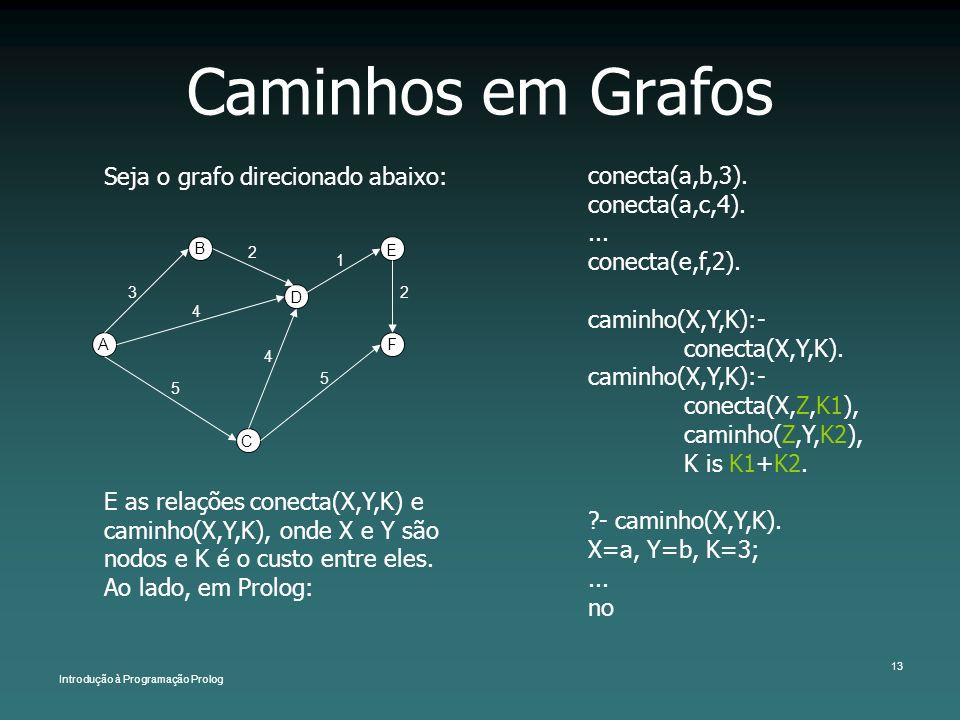 Introdução à Programação Prolog 13 Caminhos em Grafos Seja o grafo direcionado abaixo: conecta(a,b,3). conecta(a,c,4).... conecta(e,f,2). caminho(X,Y,