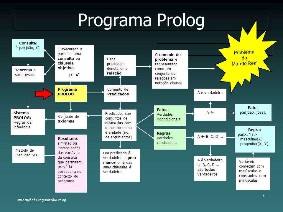 Introdução à Programação Prolog 15 Programa Prolog aridade Predicados são conjuntos de cláusulas com o mesmo nome e aridade (no. de argumentos) Progra