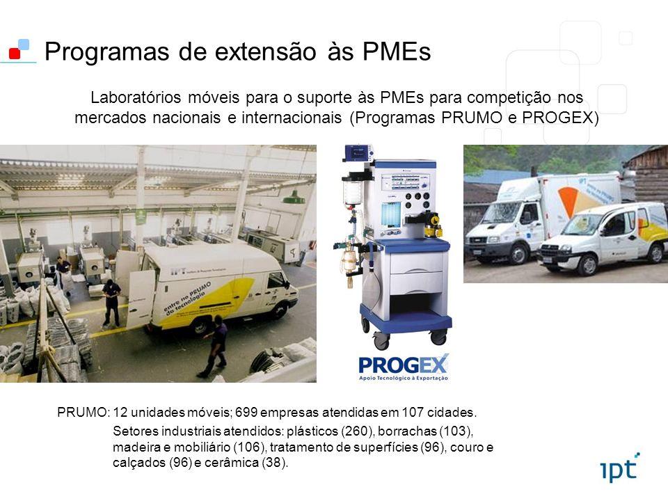 Programas de extensão às PMEs Laboratórios móveis para o suporte às PMEs para competição nos mercados nacionais e internacionais (Programas PRUMO e PR