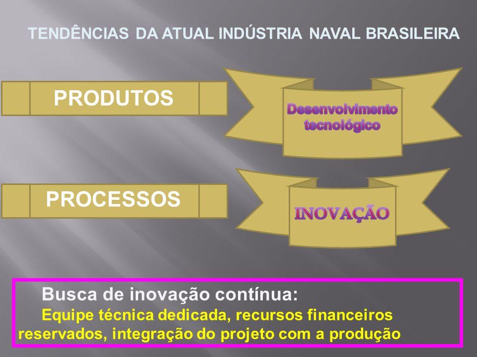 PRODUTOS PROCESSOS TENDÊNCIAS DA ATUAL INDÚSTRIA NAVAL BRASILEIRA Busca de inovação contínua: Equipe técnica dedicada, recursos financeiros reservados