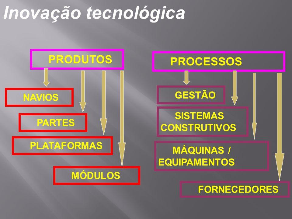 PRODUTOS PROCESSOS NAVIOS PLATAFORMAS MÓDULOS PARTES GESTÃO MÁQUINAS / EQUIPAMENTOS FORNECEDORES SISTEMAS CONSTRUTIVOS Inovação tecnológica