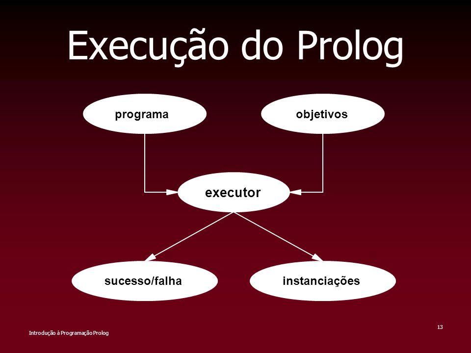 Introdução à Programação Prolog 13 Execução do Prolog programaobjetivos executor sucesso/falhainstanciações