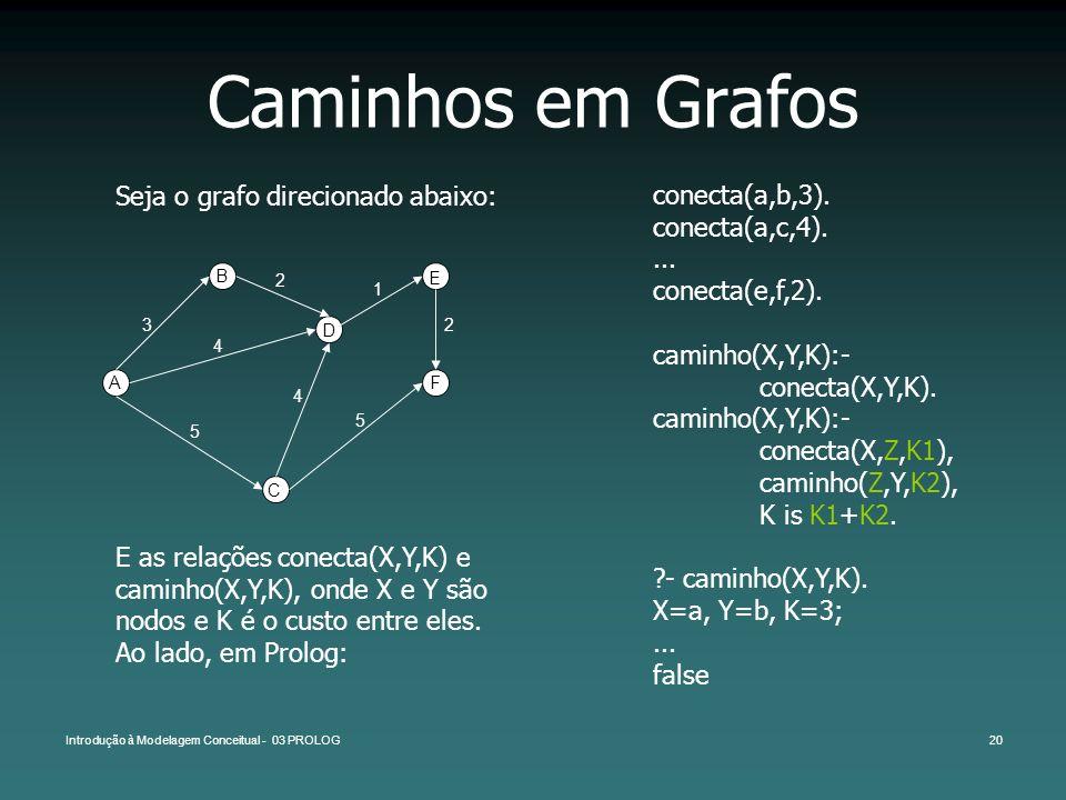 Introdução à Modelagem Conceitual - 03 PROLOG20 Caminhos em Grafos Seja o grafo direcionado abaixo: conecta(a,b,3). conecta(a,c,4).... conecta(e,f,2).