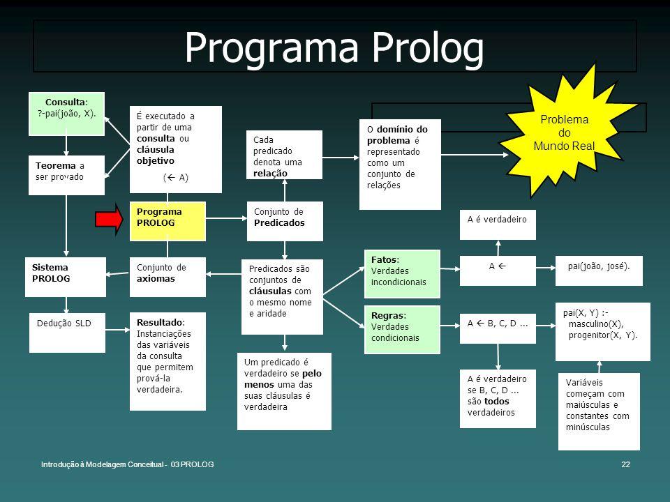 Introdução à Modelagem Conceitual - 03 PROLOG22 Programa Prolog Predicados são conjuntos de cláusulas com o mesmo nome e aridade Programa PROLOG Cada