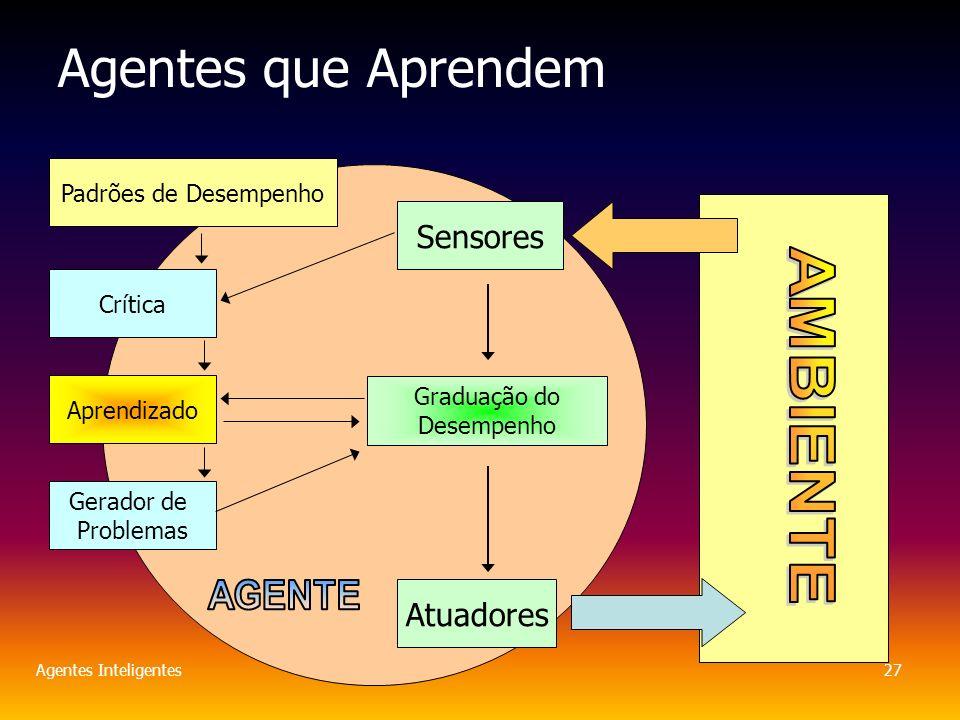 Agentes Inteligentes27 Agentes que Aprendem Sensores Atuadores Crítica Aprendizado Gerador de Problemas Graduação do Desempenho Padrões de Desempenho