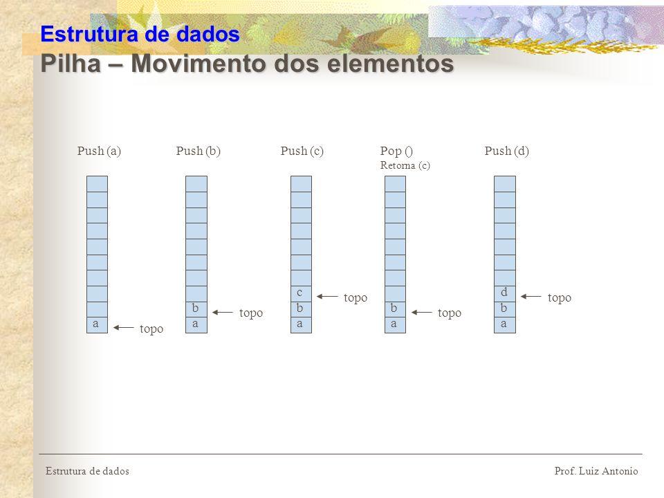 Estrutura de dados Prof. Luiz Antonio Estrutura de dados Pilha – Movimento dos elementos a topo Push (a) a topo Push (b) b a topo Push (c)Pop () Retor