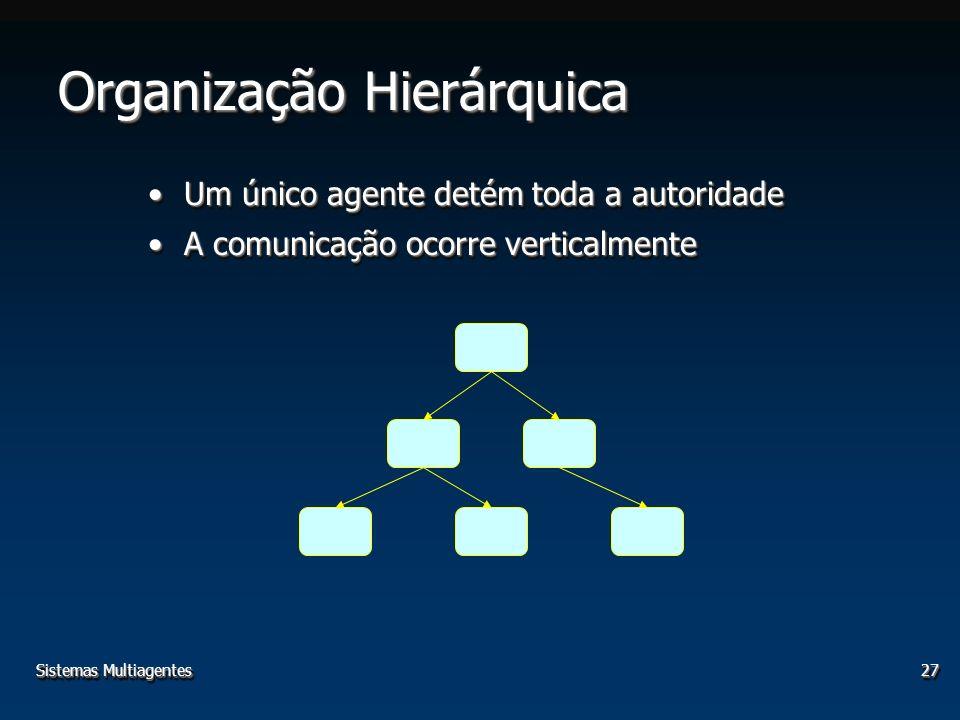 Sistemas Multiagentes27 Organização Hierárquica Um único agente detém toda a autoridadeUm único agente detém toda a autoridade A comunicação ocorre verticalmenteA comunicação ocorre verticalmente Um único agente detém toda a autoridadeUm único agente detém toda a autoridade A comunicação ocorre verticalmenteA comunicação ocorre verticalmente