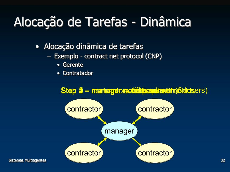 Sistemas Multiagentes32 Alocação de Tarefas - Dinâmica Alocação dinâmica de tarefasAlocação dinâmica de tarefas –Exemplo - contract net protocol (CNP) GerenteGerente ContratadorContratador Alocação dinâmica de tarefasAlocação dinâmica de tarefas –Exemplo - contract net protocol (CNP) GerenteGerente ContratadorContratador manager contractor Step 1 – manager send request for bids manager contractor Step 2 – contractors deliberate manager contractor Step 3 – contractors respond with bid manager contractor Step 4 – manager selects winner manager contractor Step 5 – manager notifies winner (& losers)