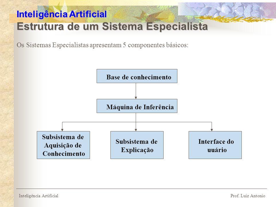 Os Sistemas Especialistas apresentam 5 componentes básicos: Inteligência Artificial Prof. Luiz Antonio Inteligência Artificial Estrutura de um Sistema