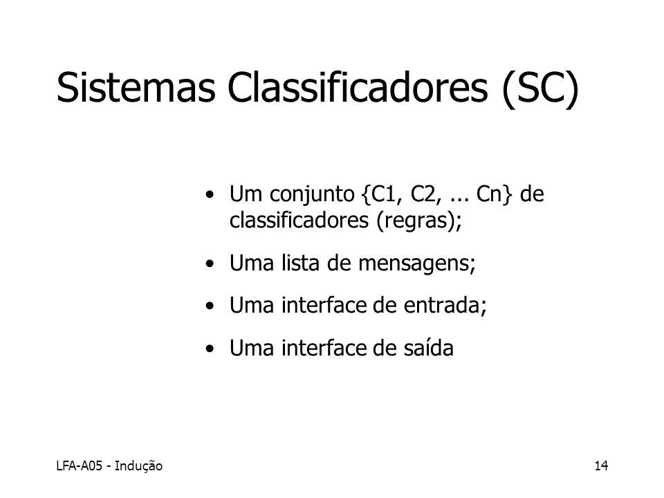 LFA-A05 - Indução14 Sistemas Classificadores (SC) Um conjunto {C1, C2,... Cn} de classificadores (regras); Uma lista de mensagens; Uma interface de en