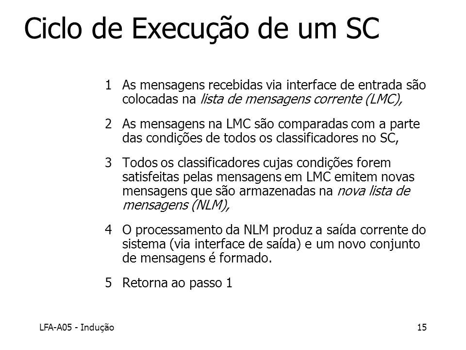 LFA-A05 - Indução15 Ciclo de Execução de um SC 1As mensagens recebidas via interface de entrada são colocadas na lista de mensagens corrente (LMC), 2A