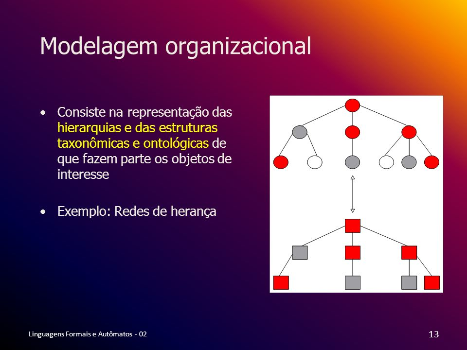 Linguagens Formais e Autômatos - 02 13 Modelagem organizacional Consiste na representação das hierarquias e das estruturas taxonômicas e ontológicas d