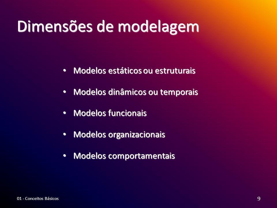 Dimensões de modelagem Modelos estáticos ou estruturais Modelos estáticos ou estruturais Modelos dinâmicos ou temporais Modelos dinâmicos ou temporais