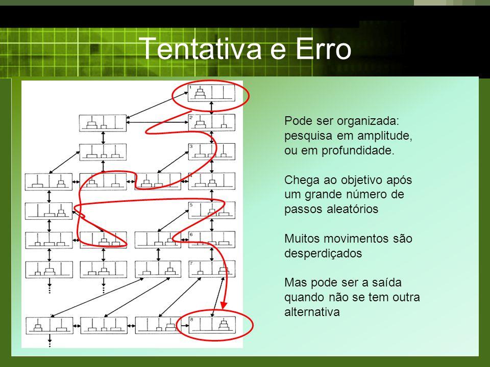 Tentativa e Erro Pode ser organizada: pesquisa em amplitude, ou em profundidade. Chega ao objetivo após um grande número de passos aleatórios Muitos m