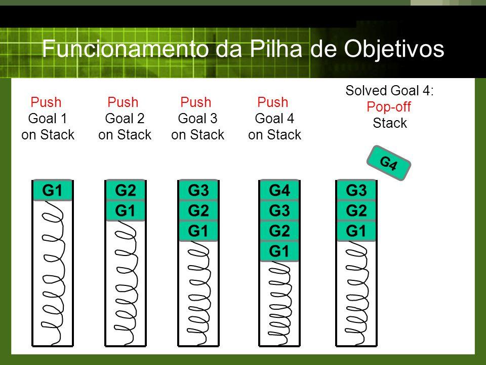 G1 Funcionamento da Pilha de Objetivos G1 G2 G1 G2 G3 G1 G2 G3 G4 Push Goal 1 on Stack G1 G2 G3 G4 Push Goal 2 on Stack Push Goal 3 on Stack Push Goal