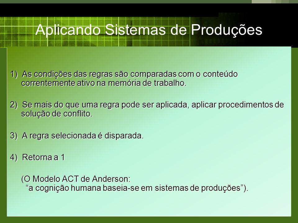 Aplicando Sistemas de Produções 1) As condições das regras são comparadas com o conteúdo correntemente ativo na memória de trabalho. 2) Se mais do que