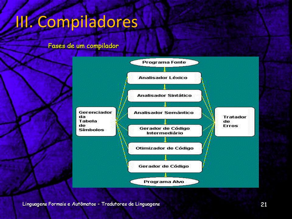 Análise Semântica:Análise Semântica: Na qual são executadas certas paradas para assegurar que os componentes de um programa são juntamente ajustados e