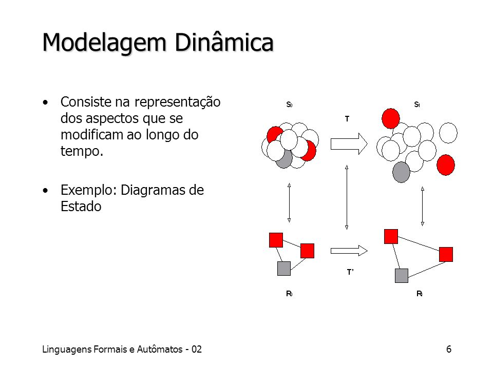 Linguagens Formais e Autômatos - 026 Modelagem Dinâmica Consiste na representação dos aspectos que se modificam ao longo do tempo. Exemplo: Diagramas