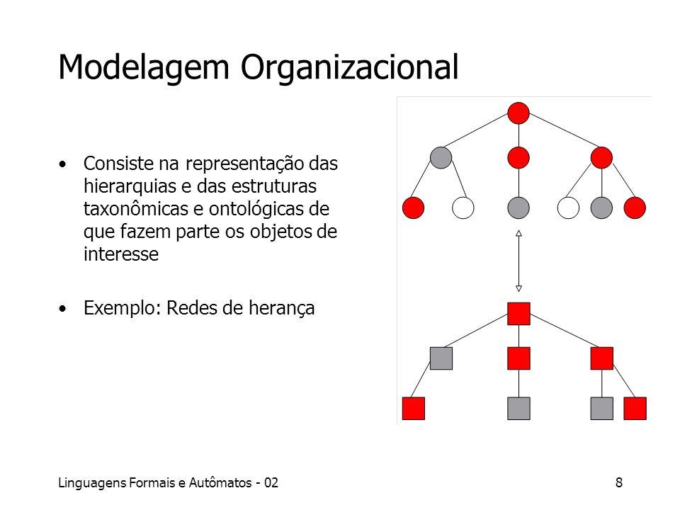 Linguagens Formais e Autômatos - 028 Modelagem Organizacional Consiste na representação das hierarquias e das estruturas taxonômicas e ontológicas de