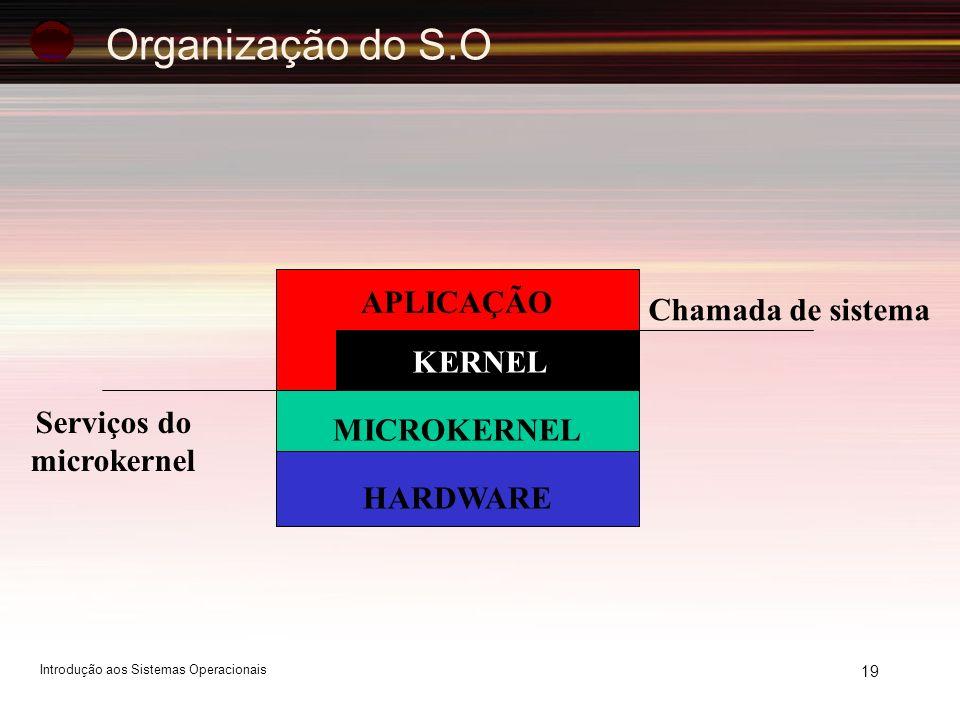 19 APLICAÇÃO KERNEL MICROKERNEL HARDWARE Chamada de sistema Serviços do microkernel Organização do S.O Introdução aos Sistemas Operacionais