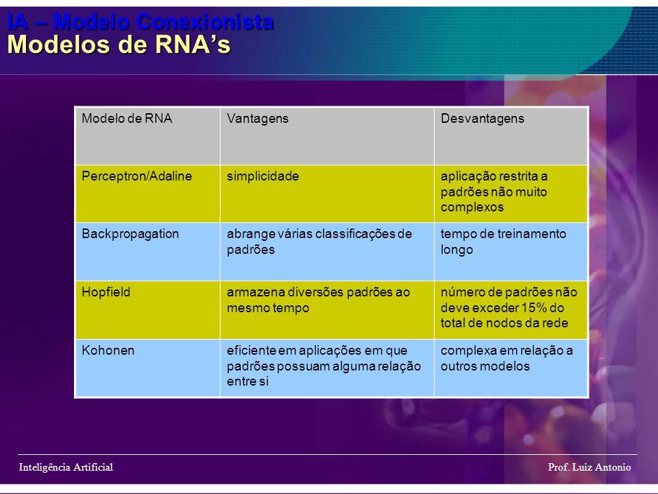 IA – Modelo Conexionista Modelos de RNAs Inteligência Artificial Prof. Luiz Antonio Modelo de RNAVantagensDesvantagens Perceptron/Adalinesimplicidadea
